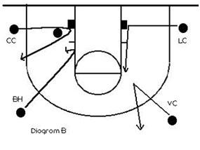 در بسکتبال فرار قلاب Button hook مهاجم را از دستان مدافع دور می کند